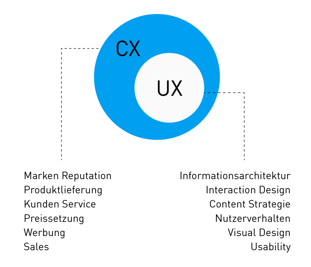 Customer Experience UX Graph